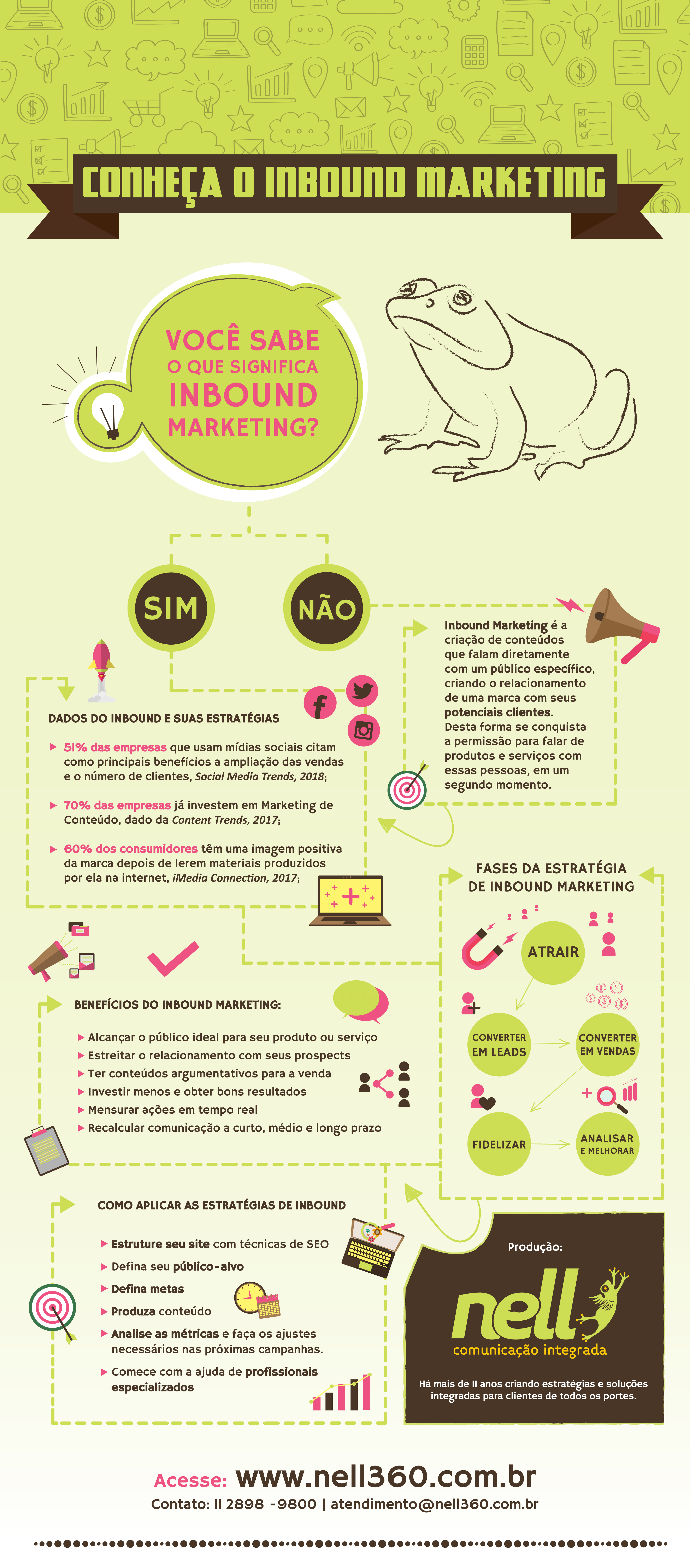 Infográfico sobre Inbound Marketing